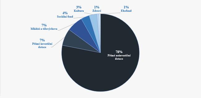 graf-dotace-statutarnich-mest-zlin